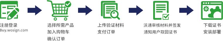 国产服务器证书购买流程