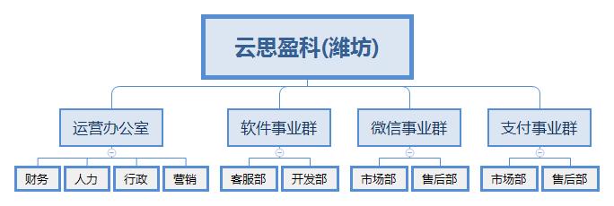 云思盈科(潍坊).jpg